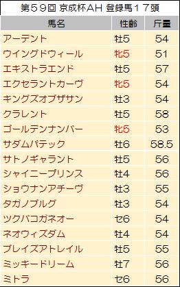 【京成杯オータムハンデキャップ 2014】過去データからの狙い馬
