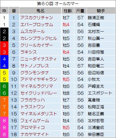 【オールカマー 2014】最終予想の発表!