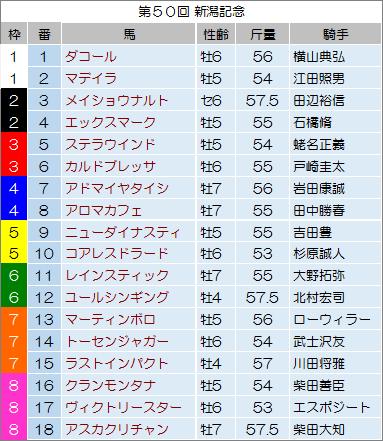 【新潟記念 2014】最終予想の発表!