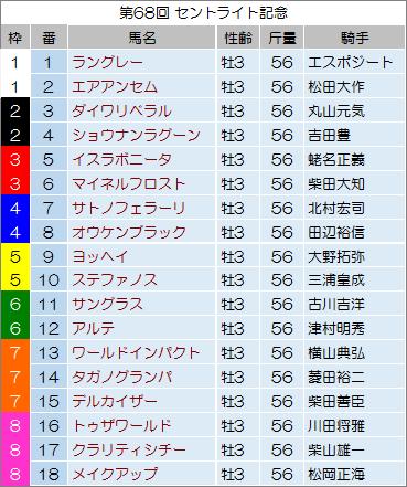 【セントライト記念 2014】最終予想の発表!