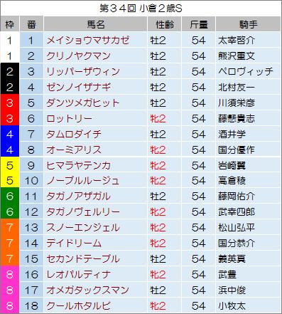 【小倉2歳ステークス 2014】最終予想の発表!
