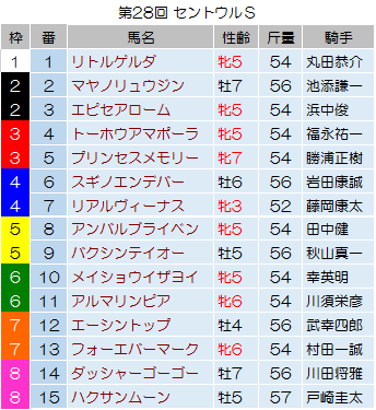 【セントウルステークス 2014】最終予想の発表!