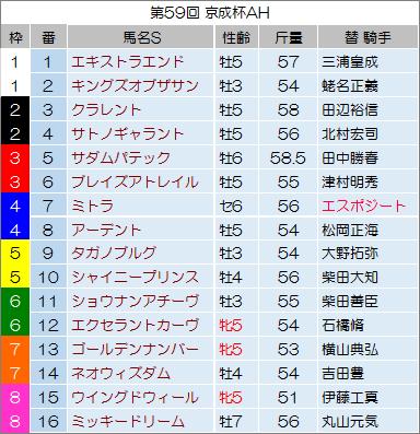 【京成杯オータムハンデキャップ 2014】最終予想の発表!