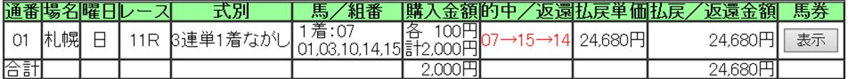 【的中】キーランドカップ ◎▲○ 3連単 24680円 本線的中