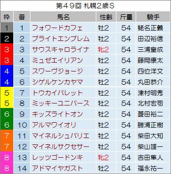【札幌2歳ステークス 2014】最終予想の発表!