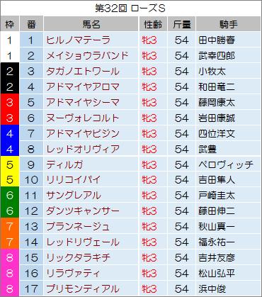 【ローズステークス 2014】最終予想の発表!