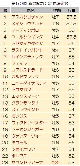 【新潟記念 2014】過去データと現時点での狙い馬発表
