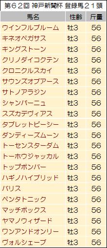 【神戸新聞杯 2014】過去データからの狙い馬