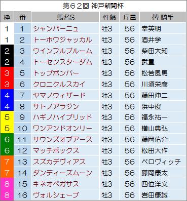 【神戸新聞杯 2014】最終予想の発表!