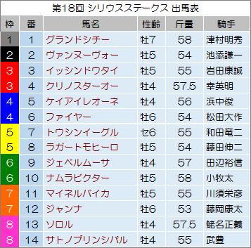 【シリウスステークス 2014】最終予想の発表!