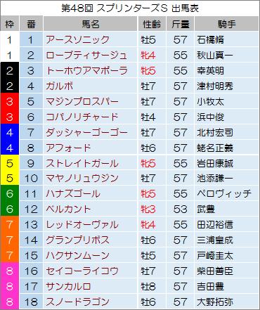 【スプリンターズステークス 2014】最終予想の発表!