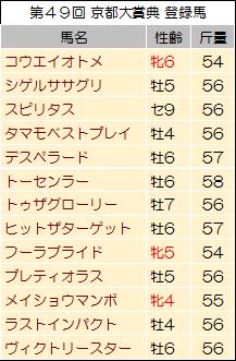 【京都大賞典 2014】過去データからの狙い馬