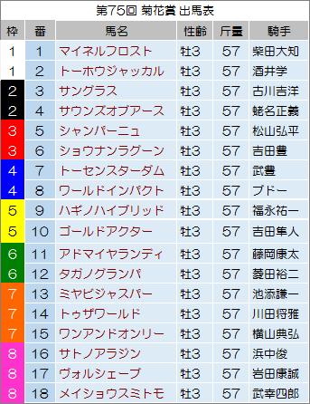 【菊花賞 2014】最終予想の発表!