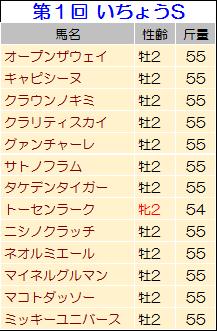 【いちょうステークス 2014】過去データからの狙い馬