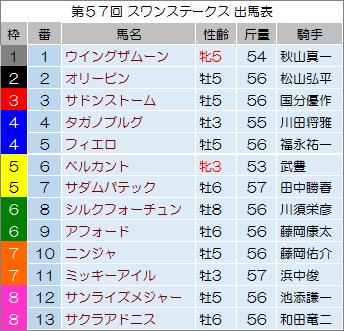 【スワンステークス 2014】最終予想の発表!