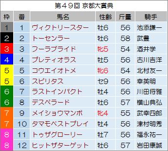 【京都大賞典 2014】最終予想の発表!