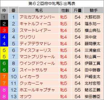 【府中牝馬ステークス 2014】最終予想の発表!