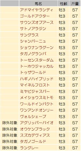 【菊花賞 2014】過去データからの狙い馬