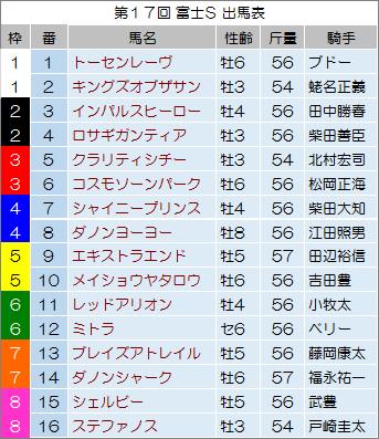 【富士ステークス 2014】最終予想の発表!