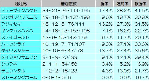 【府中牝馬ステークス 2014】過去データからの狙い馬