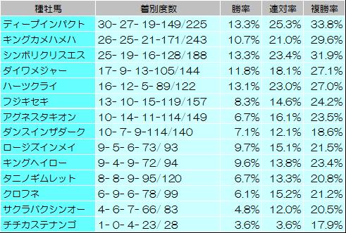 【富士ステークス 2014】過去データからの狙い馬