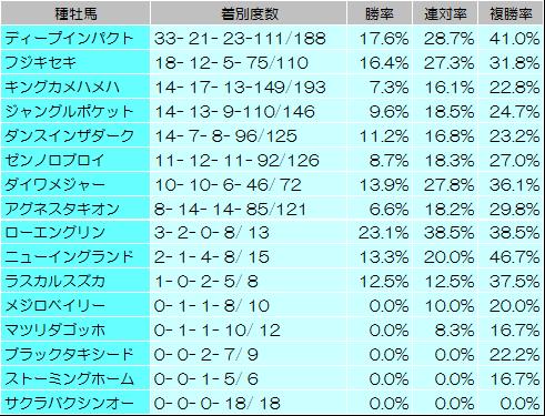 【毎日王冠 2014】過去データからの狙い馬