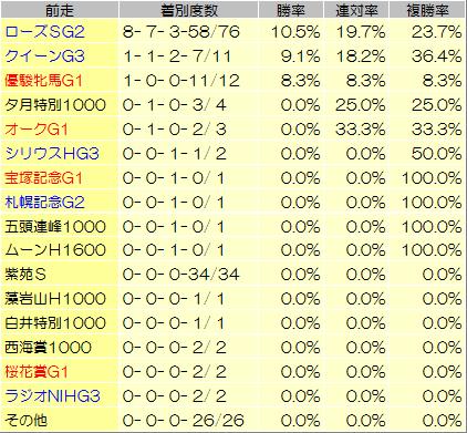 【秋華賞 2014】過去データからの狙い馬