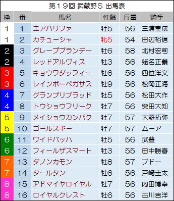 武蔵野S2014 出馬表