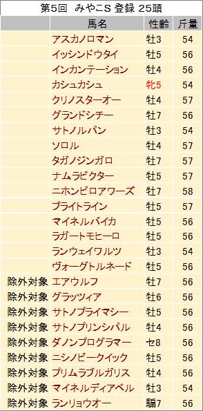 【みやこステークス 2014】狙い馬の発表!!