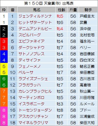 【天皇賞(秋) 2014】最終予想の発表!