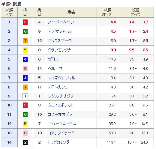 白富士ステークス2015