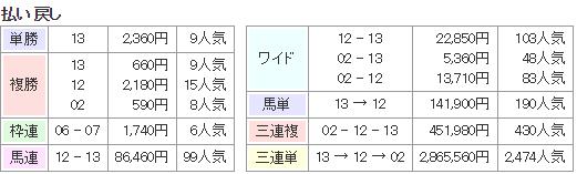 【東海ステークス 2015】無料メルマガにて最終予想発表!!・・・消し馬は?