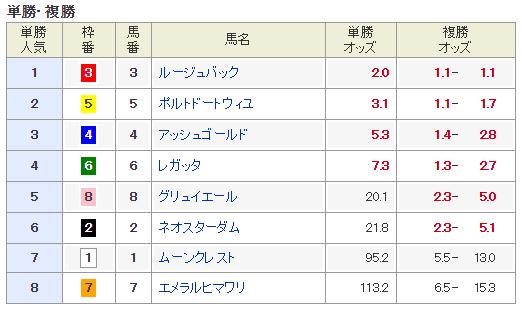 【きさらぎ賞 2015】無料メルマガにて最終予想発表!!