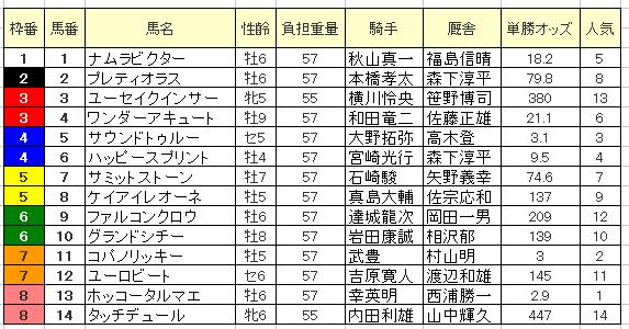 【東京大賞典2015】