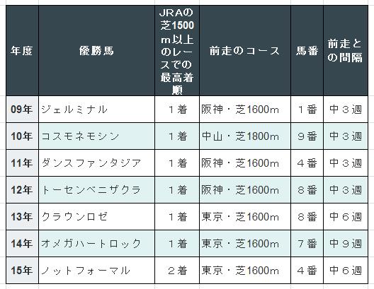 【フェアリーステークス2016予想】データ分析| 中山芝1600mは曲者に注意!