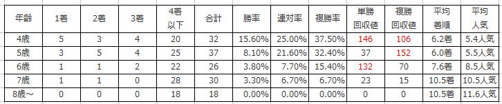 5.日経新春杯の年齢別傾向(過去10年)
