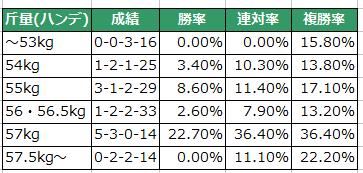 【京都金杯2016】トーセンスターダム57.5kgでハンデ頭!データ分析と注目馬【予想】3