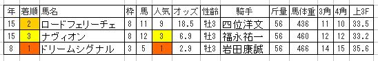 【シンザン記念2016予想】枠順確定 1枠2番アストラエンブレムは消し馬!?4