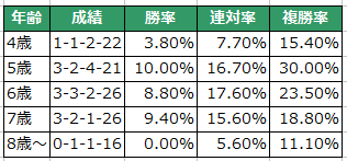 【中山金杯2016】1年の計は金杯にあり。データ分析と穴馬候補!【予想】3