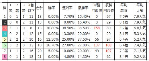 AJCC2016の枠番別傾向