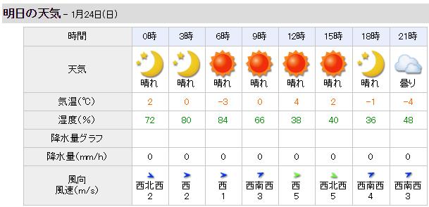 【若駒ステークス 2016】枠順発表 最終予想と天気予想(予報)!?2