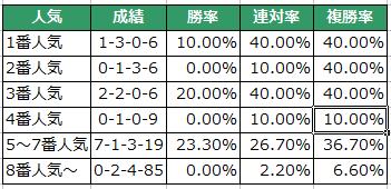 【京都金杯2016】トーセンスターダム57.5kgでハンデ頭!データ分析と注目馬【予想】