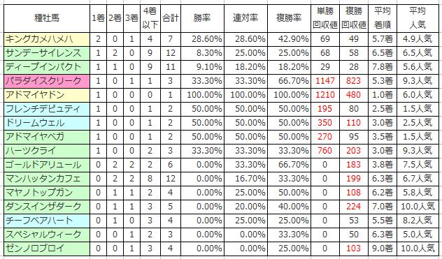 3.日経新春杯の種牡馬別傾向(過去10年)