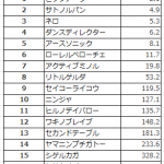 【シルクロードステークス2016予想】データ分析|ビッグアーサーにM.デムーロ騎乗!?