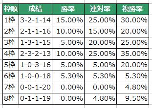 【京都金杯2016】トーセンスターダム57.5kgでハンデ頭!データ分析と注目馬【予想】2