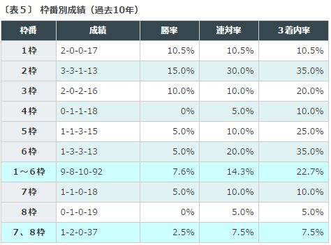 中山金杯2016データ分析3枠順成績