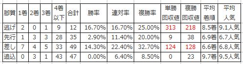 2.日経新春杯の脚質別傾向(過去10年)