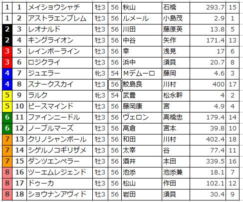 【シンザン記念2016予想】枠順確定 1枠2番アストラエンブレムは消し馬!?