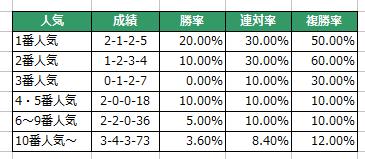 愛知杯2016人気別傾向
