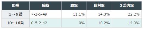 【フェアリーステークス2016予想】データ分析| 中山芝1600mは曲者に注意!3